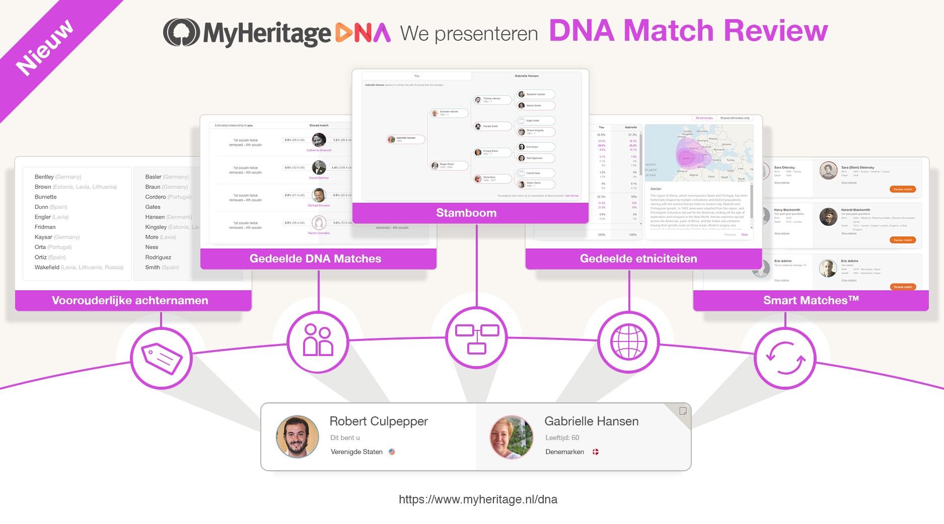 We presenteren DNA Match Review